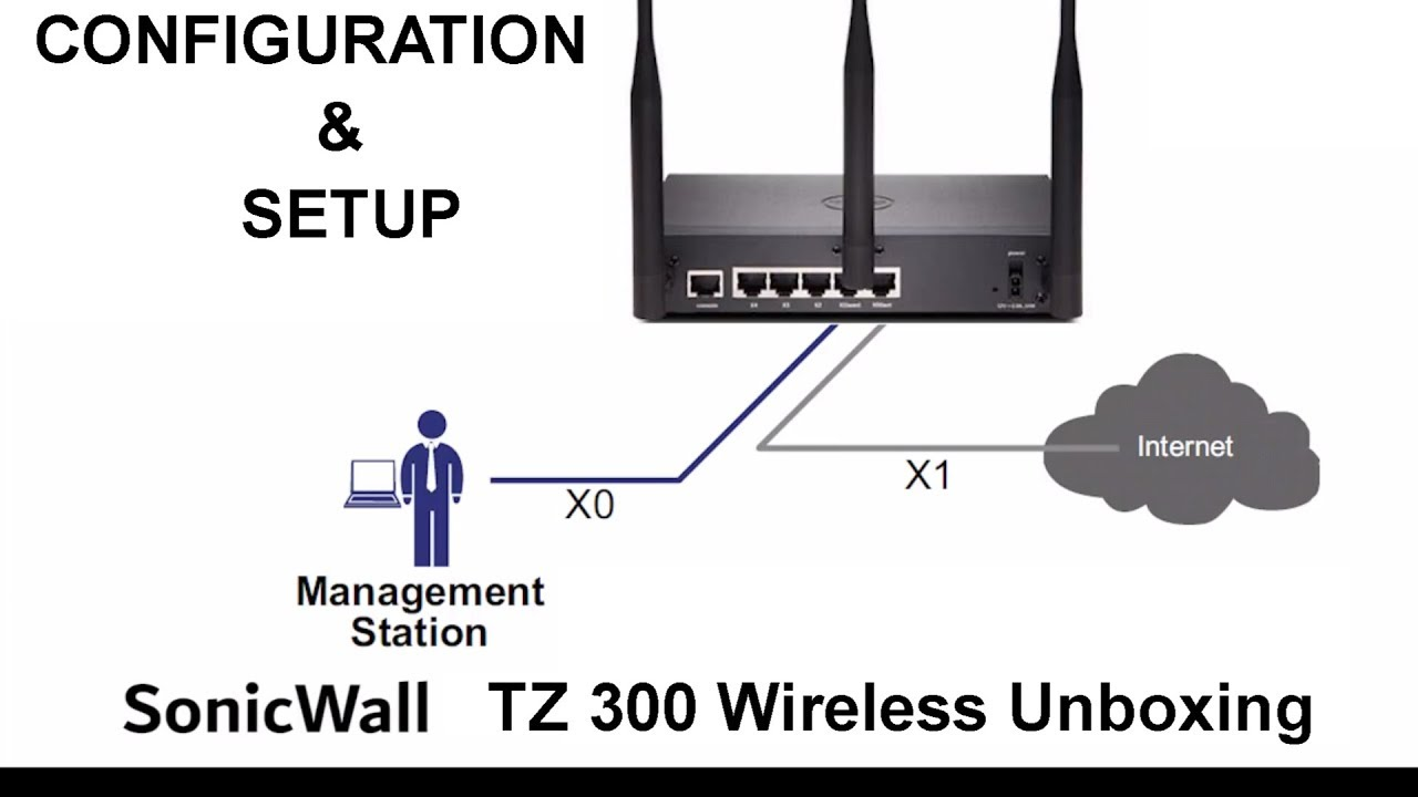 SonicWall TZ300W Wireless Small Business VPN Firewall-small business networking security router
