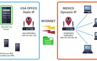 Small Business VPN setup USA to Mexico site to site vpn