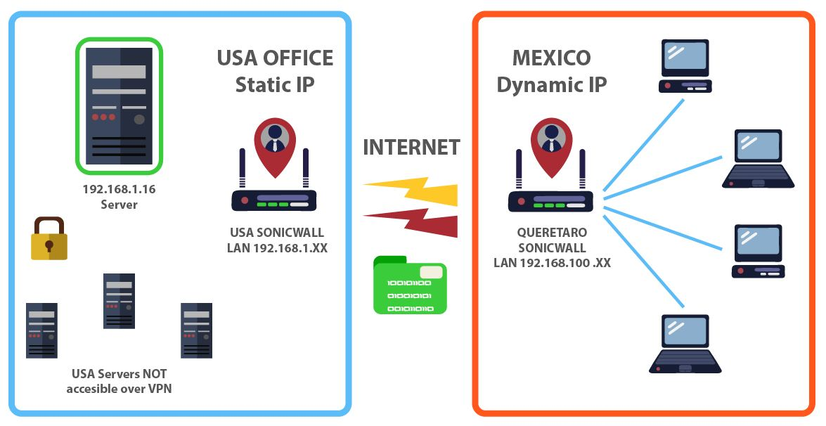 Small Business VPN setup USA to Mexico site to site vpn